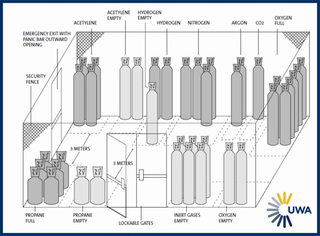 Industrial Gas Requirements