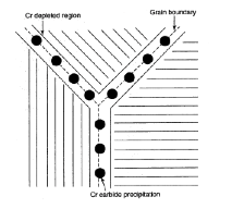 Stainless Steel Diagram